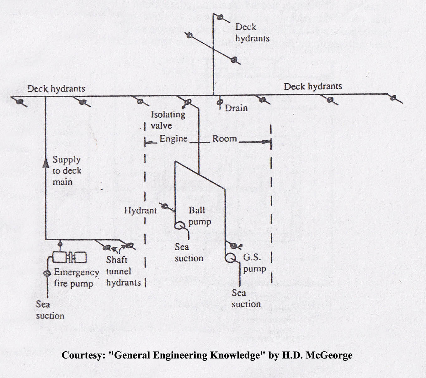 Basic Fire Alarm System Diagram Fire Main System Onboard Ships For Fire Fighting