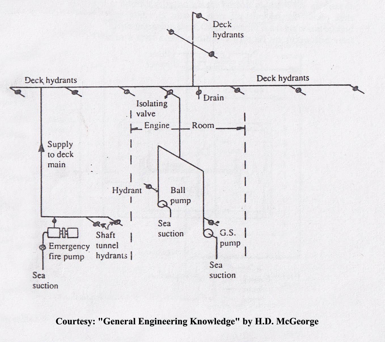 fire engine pump panel diagram