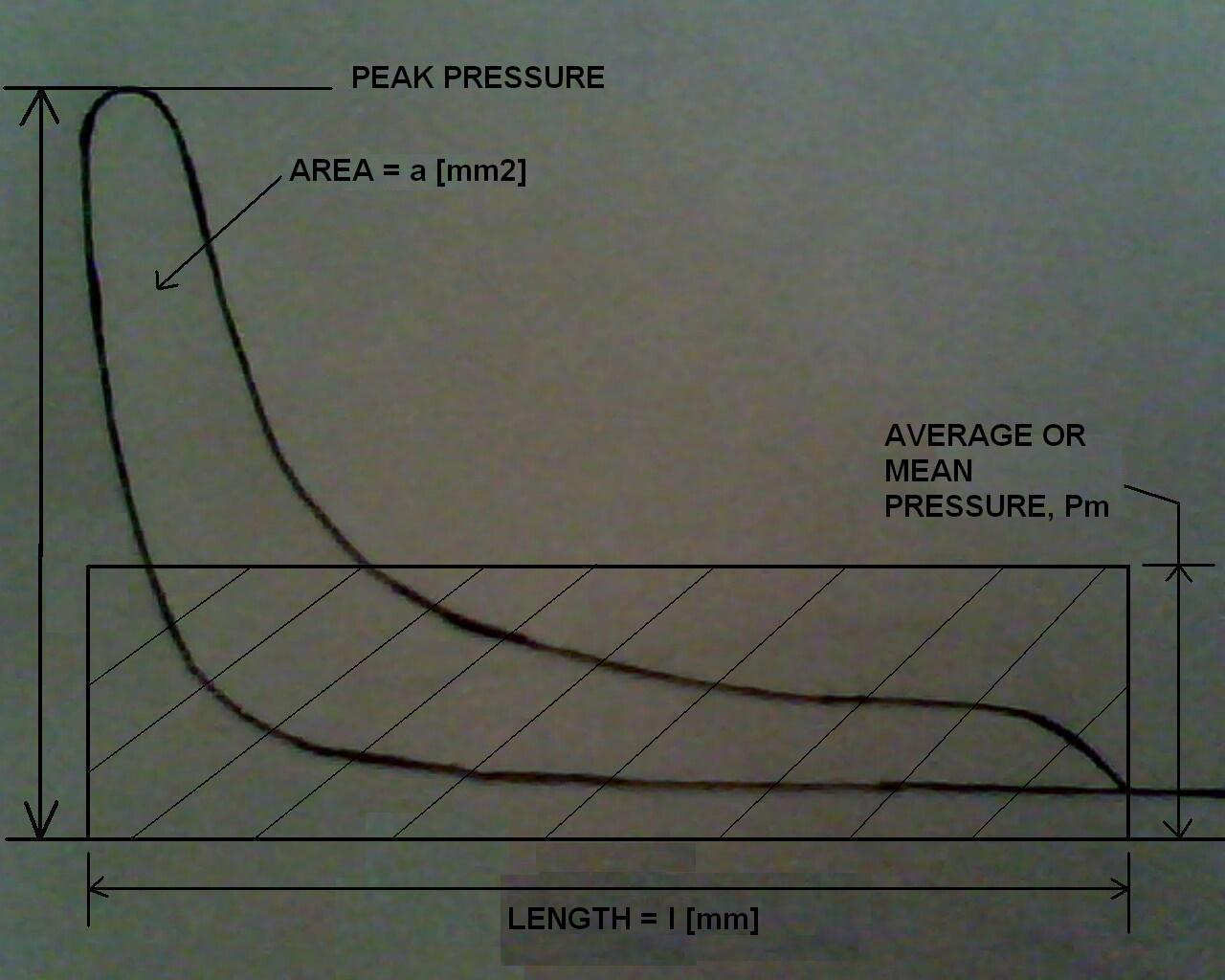 pv diagram for a piston plot fill in how to measure indicated power diesel engine with