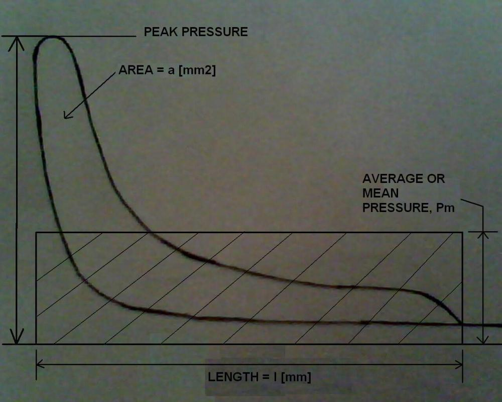 medium resolution of diagram of pressure area
