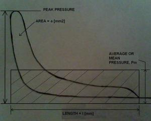 How to Measure Indicated Power in Diesel Engine with Indicator Diagram