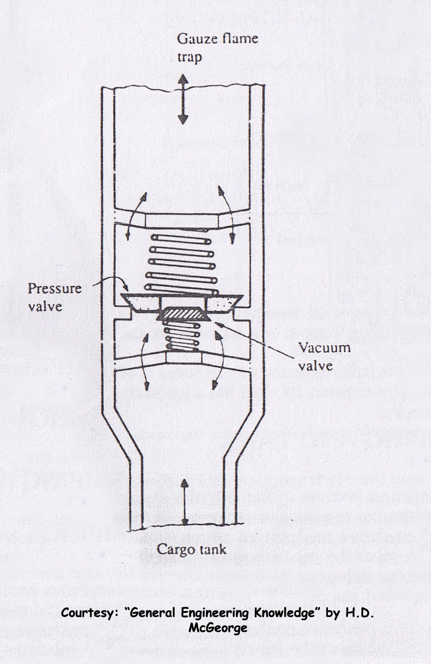 hight resolution of pressure vacuum valve or pv valve inert gas system