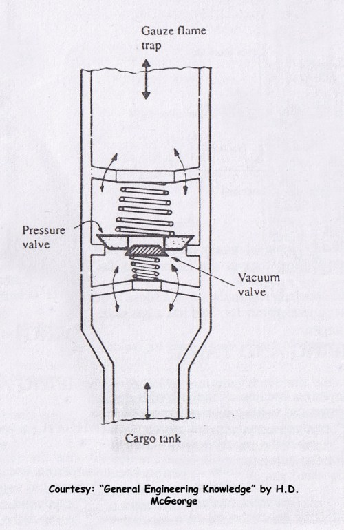 small resolution of pressure vacuum valve or pv valve inert gas system