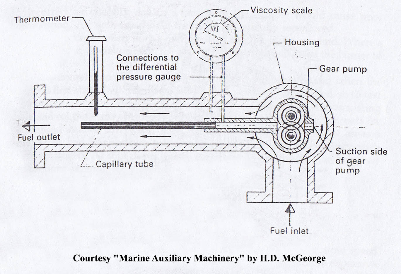 Viscosity Regulator Archives