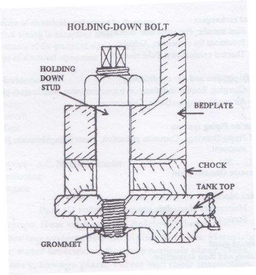 small resolution of holding down bolts marine diesel engines