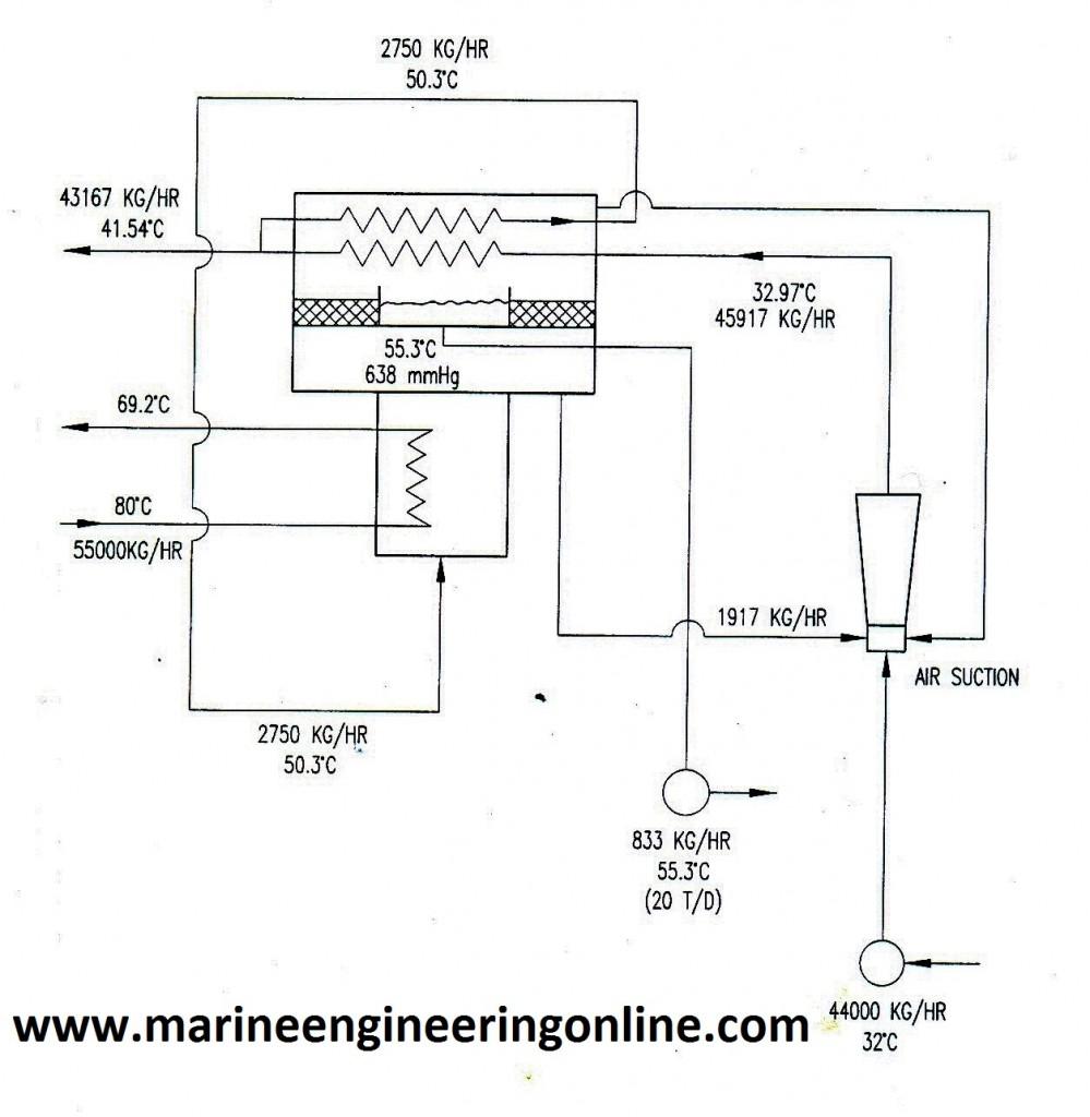 Class A Wiring Fire Alarm Simple Freshwater Generator Marine Engineering Study