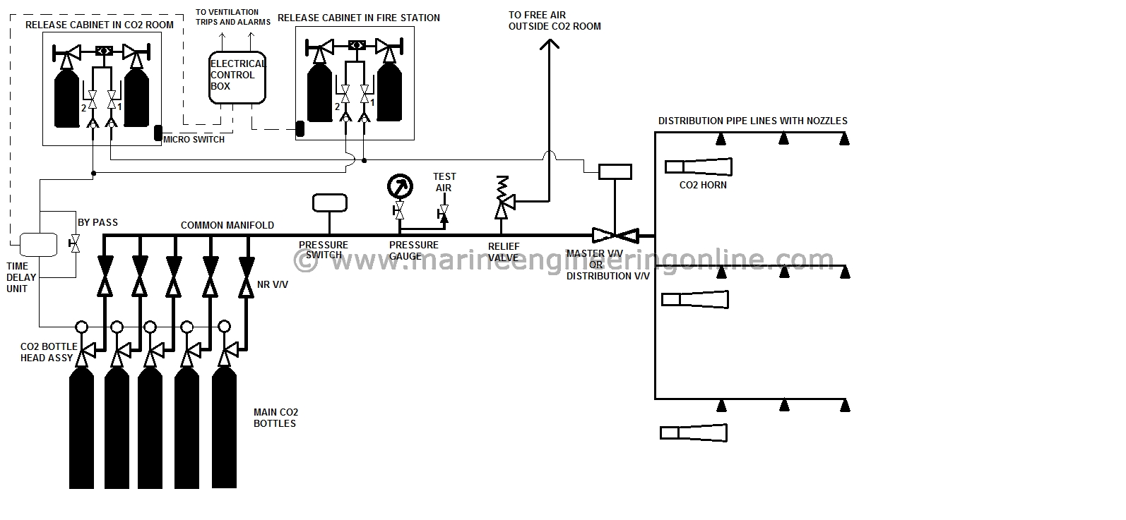 hight resolution of co2 flooding system line diagram