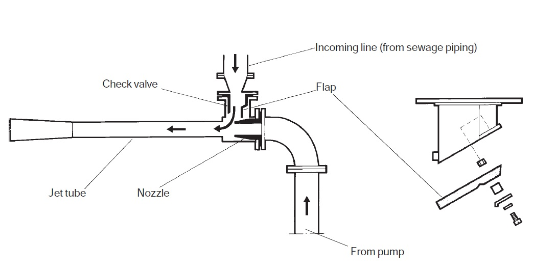 Working and Maintenance of Air Ejector, Pressure Switch
