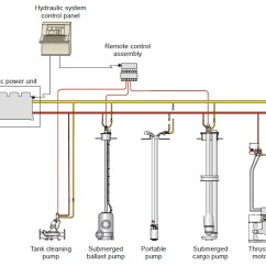 Well Tank Pressure Switch Wiring Diagram The Titanic Parts Framo Hydraulic Cargo Pumping System On Ships