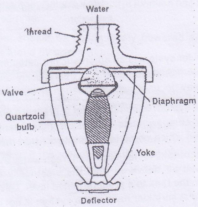 diagram of sprinkler heads