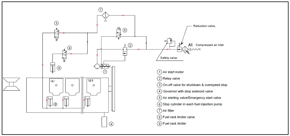 Sprinkler Solenoid Wiring Diagram Air Motor Starting System For Auxiliary Engines On Ships