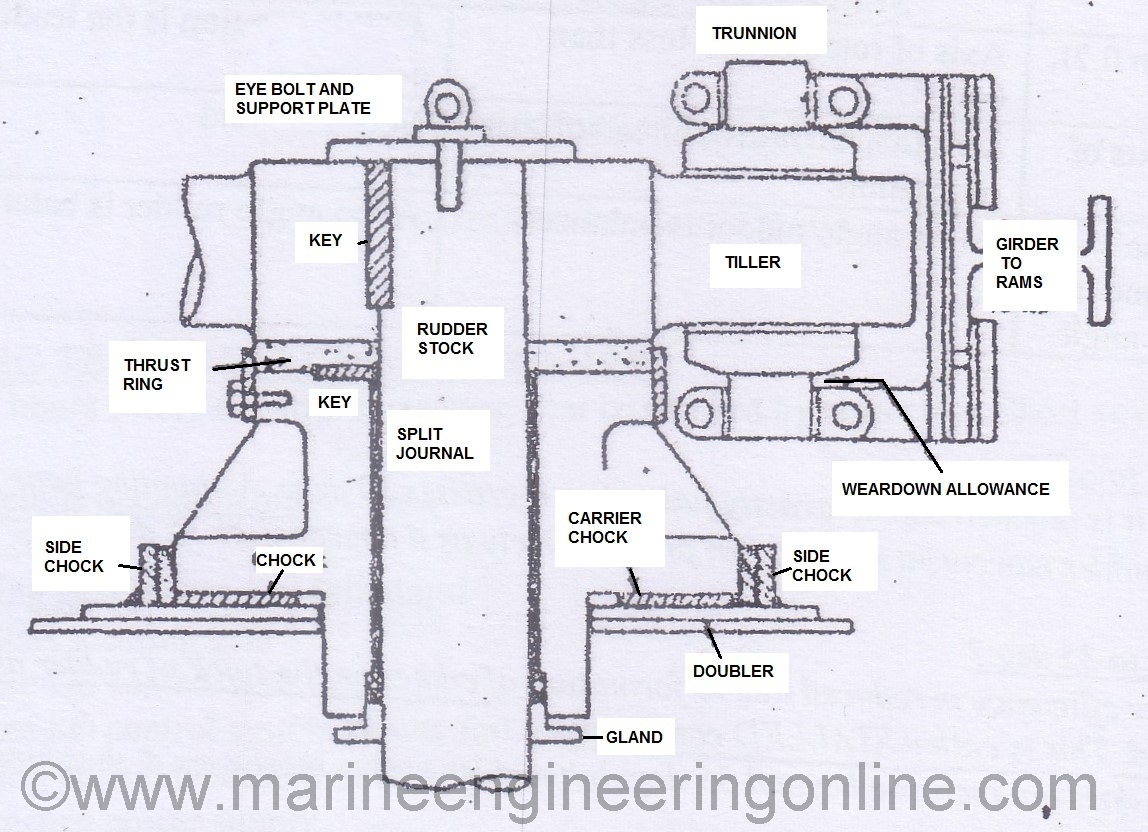 Rudder Carrier Bearing In Ships Archives