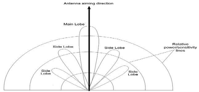 What factors affect Minimum Range of RADAR?