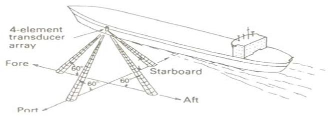 What is Doppler Speed Log?