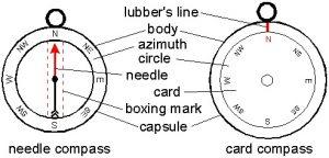 LUBBER LINE