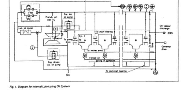 Explain lubrication of different parts (rocker arm, main