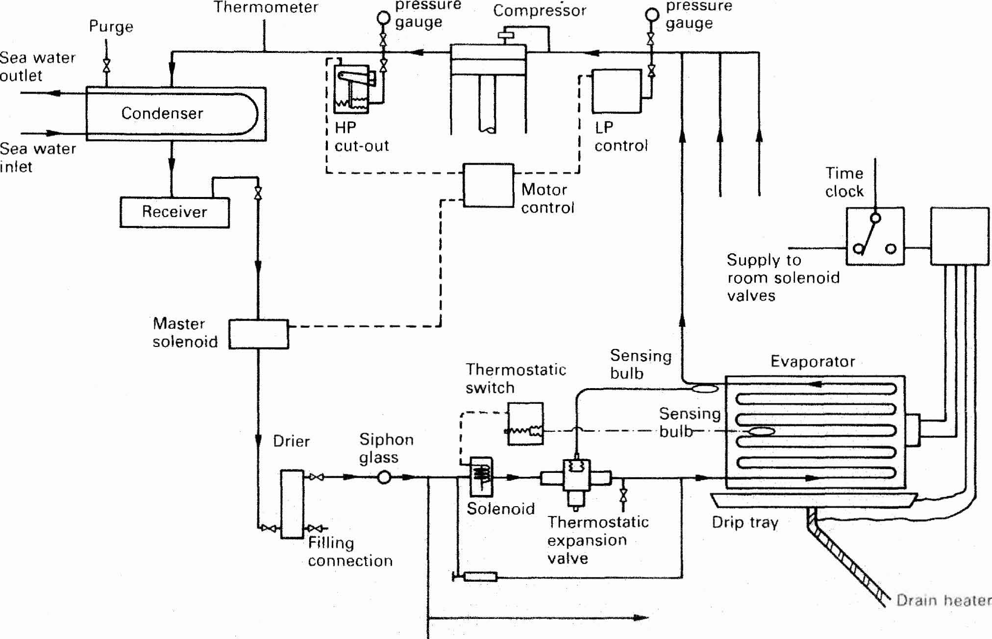 danfoss oil pressure control wiring diagram coleman evcon presidential refrigeration high