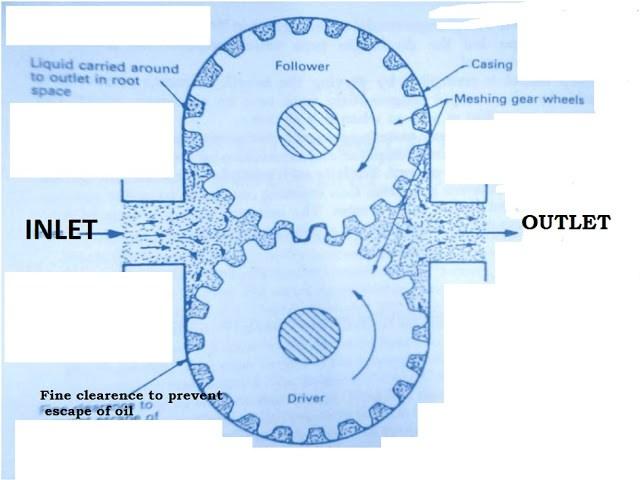 gear pump, gear teeth, lubricating pump, wear of gear teeth, suction in gear pump