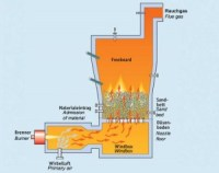 What is Incinerator, Working and Maintenance Required on ...