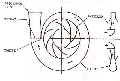 Centrifugal Pump and Overhauling Centrifugal Pump