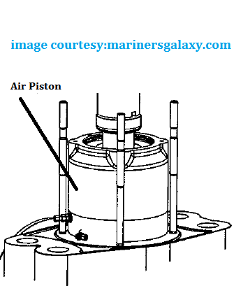 Main Engine Exhaust Valve Parts, Working and Overhaul