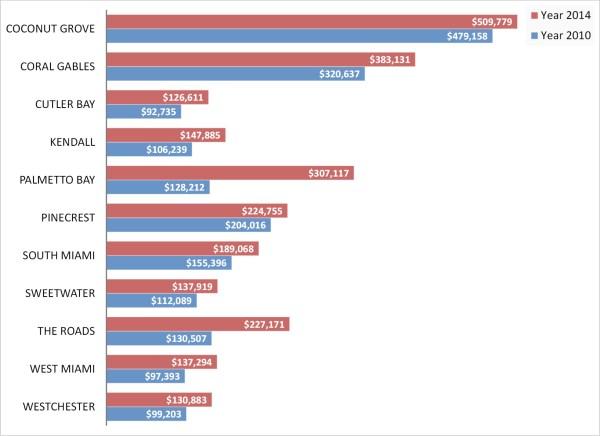 average condo townhouse price