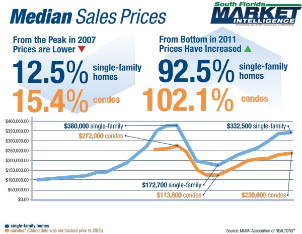 real estate market in miami