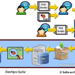 Agile Process Flow Diagram How To Draw A Wiring For House What Is Devops In Lucero