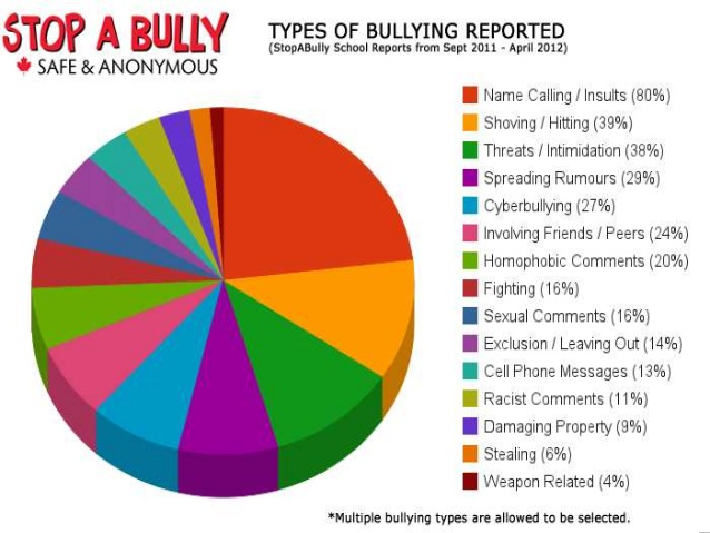 Dealing With Bullies And Dominance Behavior