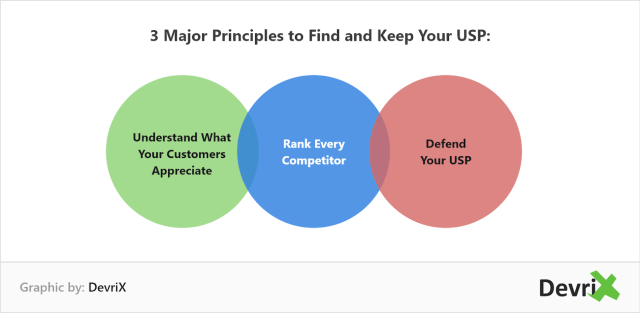 Approaches to Marketing - 3 Major Principles to Find and Keep Your USP
