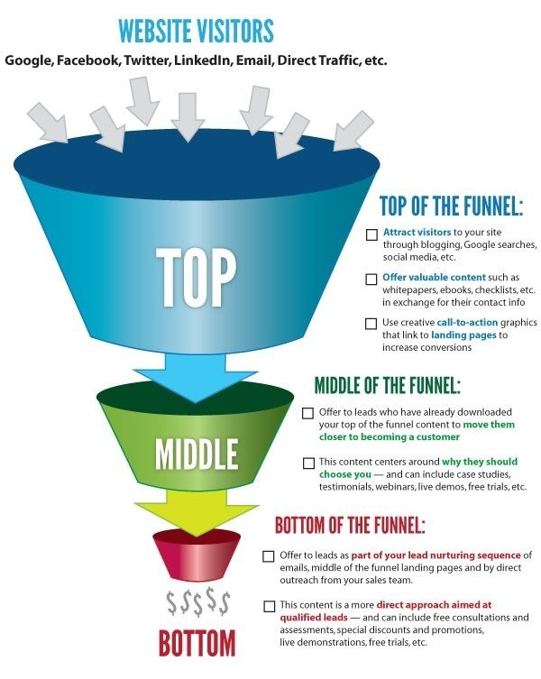 marketing funnel chart for effective marketing strategy