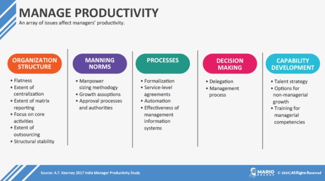 Manage Productivity