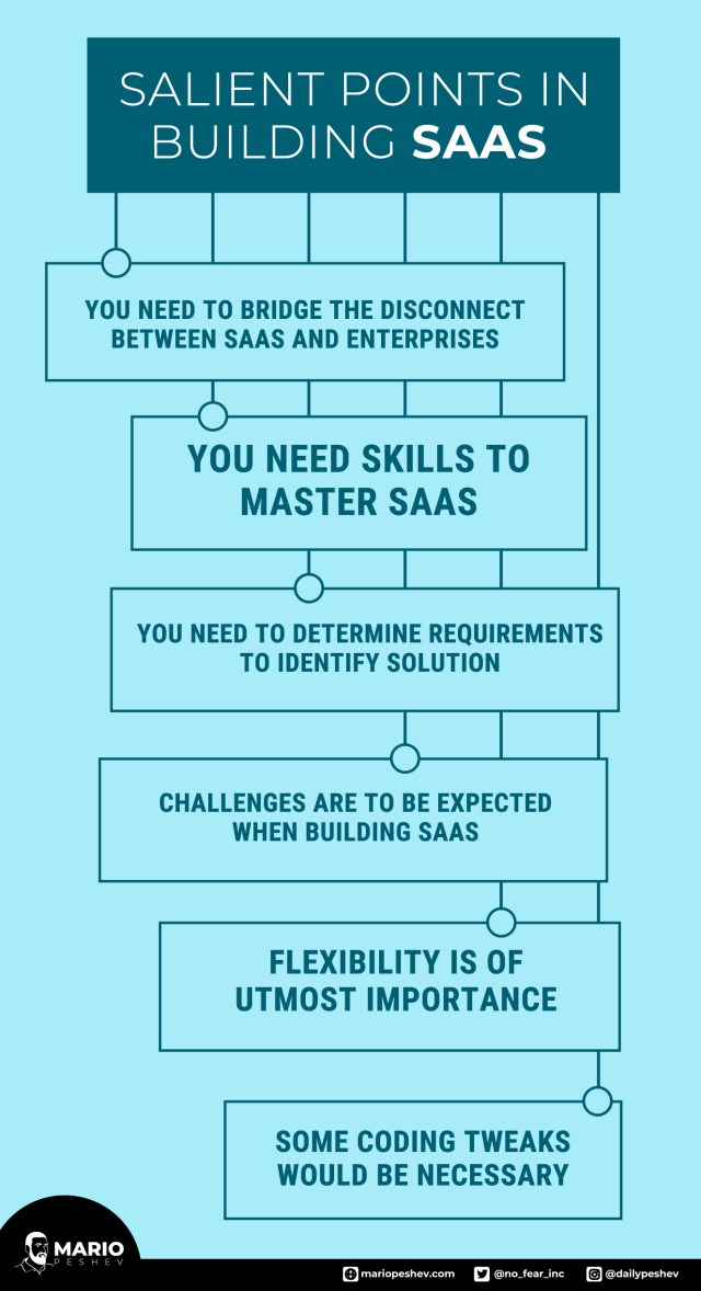 Building SaaS for Business