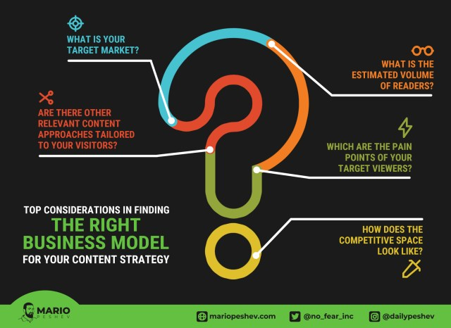 the right business model for your digital publication content strategy