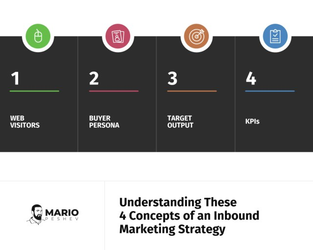 understanding these 4 concepts of an inbound marketing strategy | Executive's guide to inbound marketing