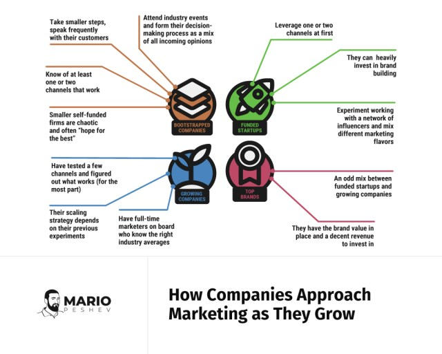 How companies approach marketing as they grow | Brand recognition for successful marketing strategy