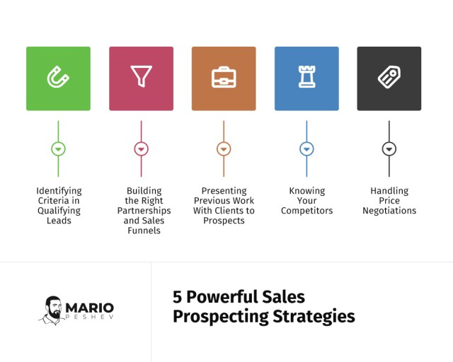 5 powerful sales prospecting strategies | sales prospecting strategies for SMEs