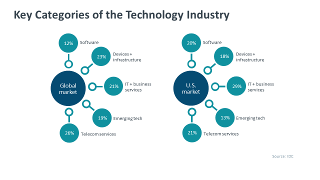 Categories of the Technology Industry