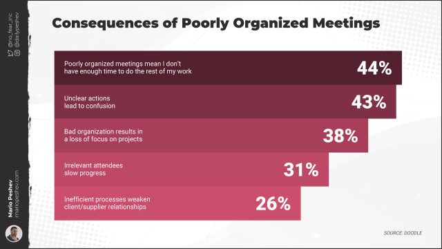 Poorly Organized Meetings