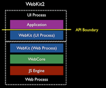WebKit2 multi-process architecture