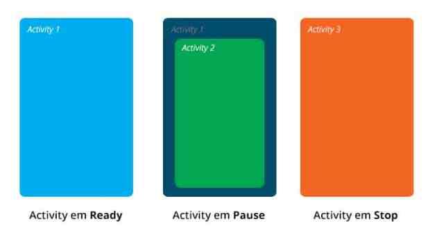 Estados da Activity