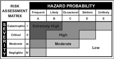 Risk Assessment Model