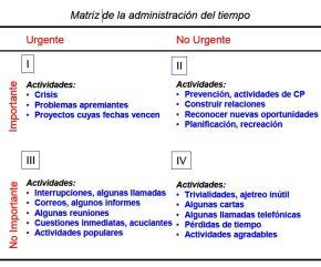matriz administración tiempo 1