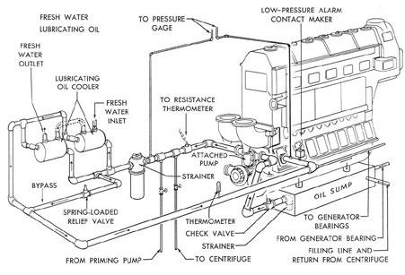 Propulsion Engine Lubrication System Diagram