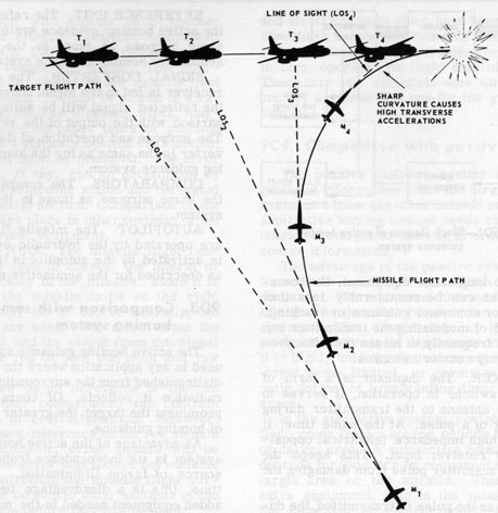 Principles of Guided Missiles and Nuclear Weapons