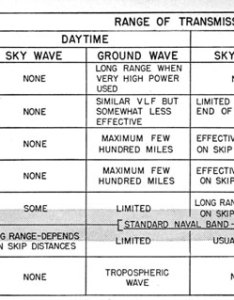 Recommended frequency chart range of transmission symbol kcs or mcs daytime nightime also introduction to radio equipment chapter rh maritime