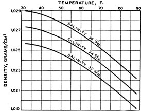 How do increases in temperature affect the density of