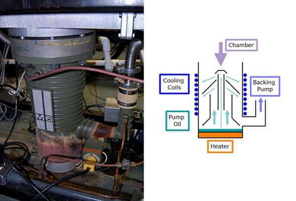 Oil diffusion vacuum pump