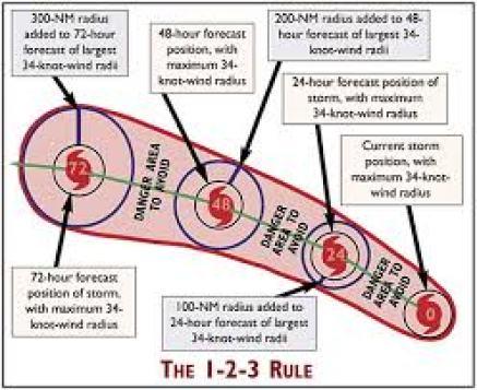 NOAA 1-2-3 Rule