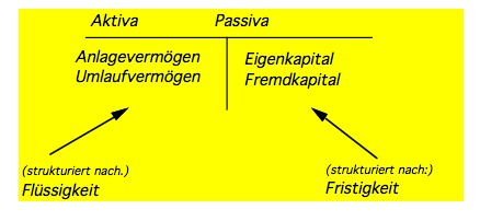 Strukturbilanz
